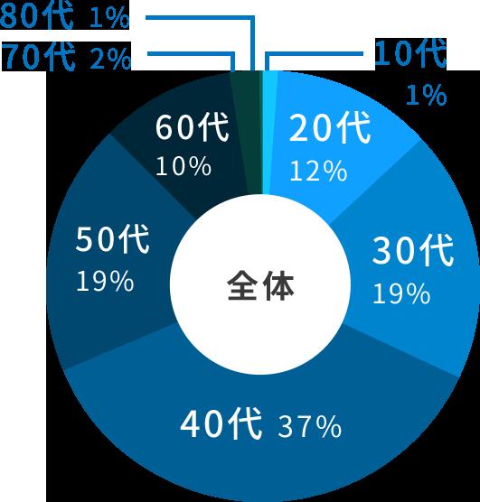 配送管理部門 年齢別の割合 全体