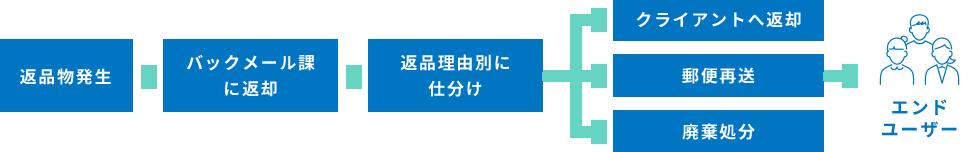返品物発生→バックメール課に返却→返品理由別に仕分け→クライアントへ返却→エンドユーザー