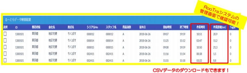 RooTra システムの管理画面で確認可能!CSVデータのダウンロードもできます!